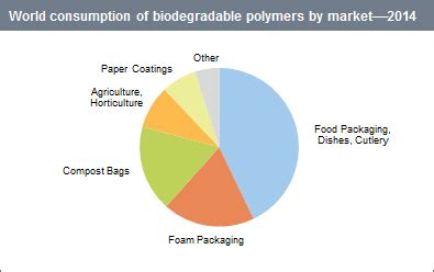 Biopolymer research papers